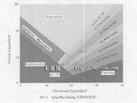 Schaeffler-Delong不鏽鋼組織圖