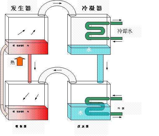 其基本工作原理(以溴化锂制冷机为例)如下图. 吸收式制冷循环