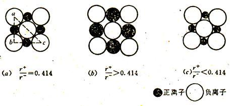 如在离子晶体中,正离子根据半径比r+/r-值选择其配