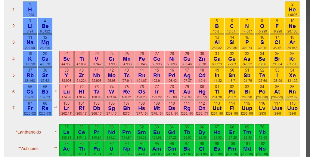 5487664 5725576 on Periodic Table Of Elements