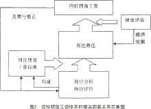公司工资分配制度_绩效工资制度_360百科