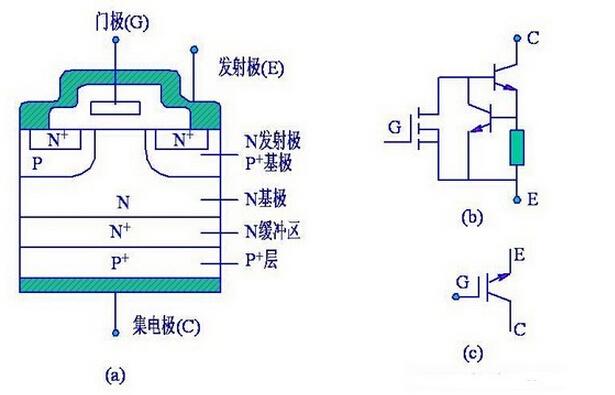 非常适合应用于直流电压为600v及以上的变流系统如交流电机,变频器