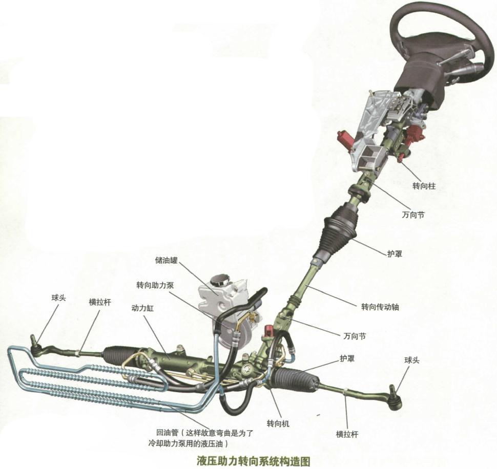 液压助力转向系统构造图图片