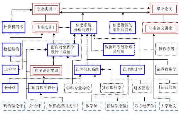 信息管理与信息系统教学流程图