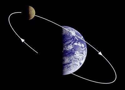 月亮绕地球转矢量图