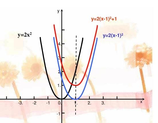 不等式问题和某些代数问题也可以转化