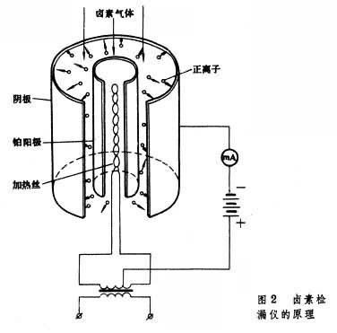 高频放射电路原理图