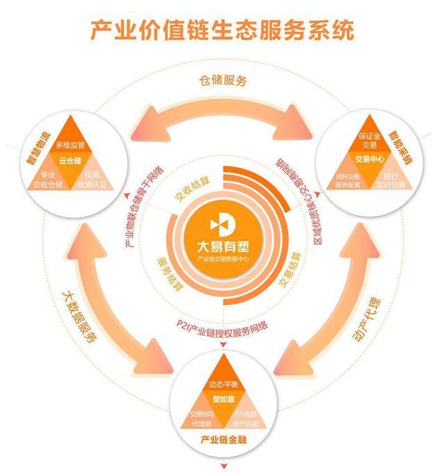 p2i产业价值链生态服务系统